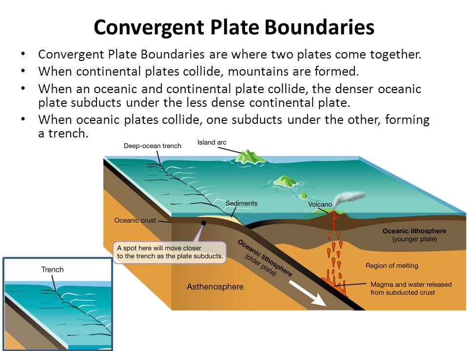 Convergent Plate Boundaries Convergent Plate Boundaries are where two plates come together.