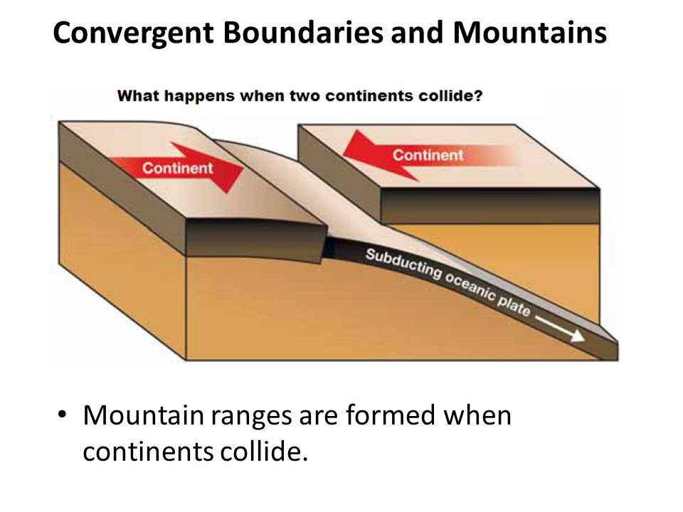 Convergent Boundaries and Mountains Mountain ranges are formed when continents collide.