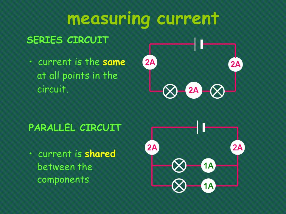 measuring current SERIES CIRCUIT PARALLEL CIRCUIT current is the same at all points in the circuit.
