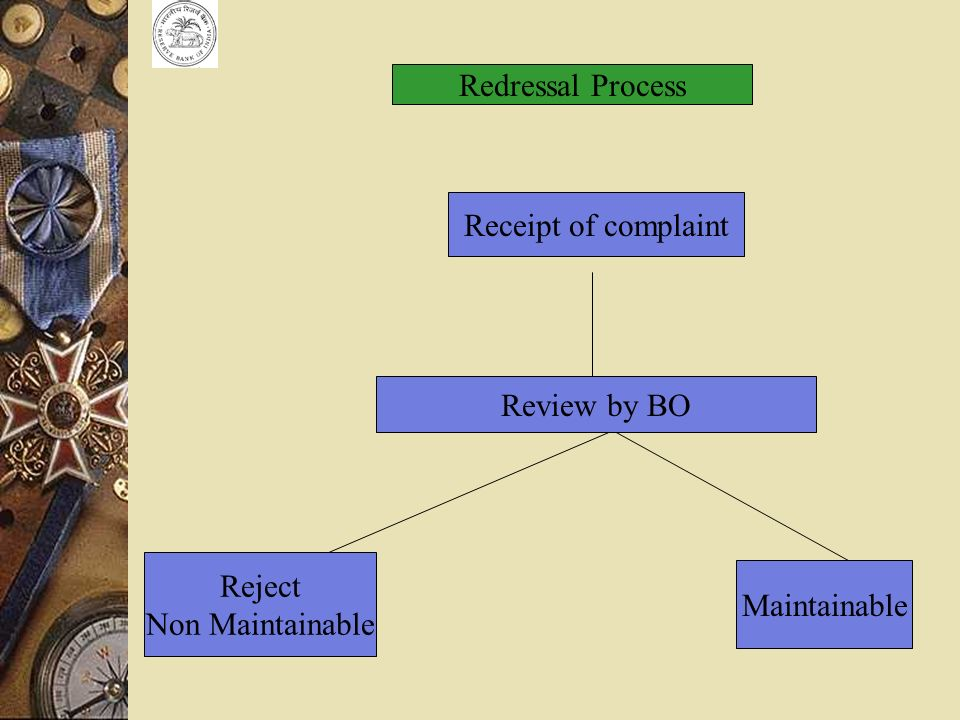 Redressal Process Receipt of complaint Review by BO Reject Non Maintainable Maintainable