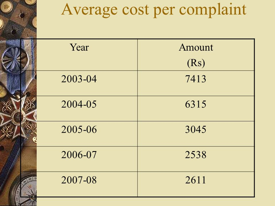 Average cost per complaint YearAmount (Rs) 2003-047413 2004-056315 2005-063045 2006-072538 2007-082611