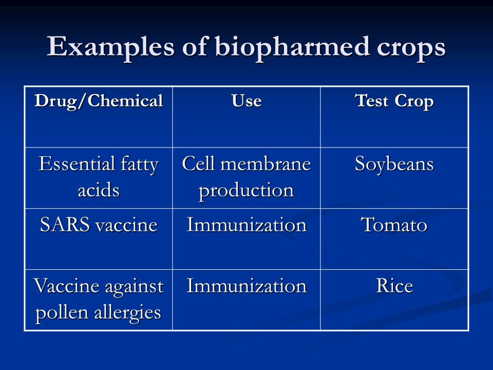 Examples of biopharmed crops Drug/ChemicalUse Test Crop Essential fatty acids Cell membrane production Soybeans SARS vaccine ImmunizationTomato Vaccine against pollen allergies ImmunizationRice