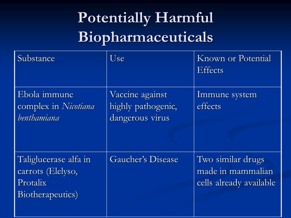 Potentially Harmful Biopharmaceuticals SubstanceUse Known or Potential Effects Ebola immune complex in Nicotiana benthamiana Vaccine against highly pathogenic, dangerous virus Immune system effects Taliglucerase alfa in carrots (Elelyso, Protalix Biotherapeutics) Gaucher's Disease Two similar drugs made in mammalian cells already available