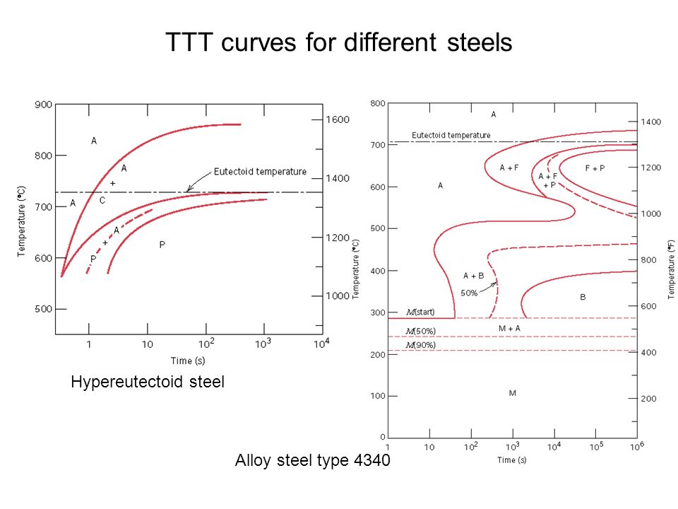 Chapter 10 phase transformations kinetics and phase 26 ttt curves for different steels hypereutectoid steel alloy steel type 4340 ccuart Choice Image