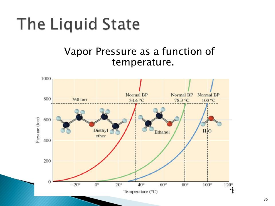 35 Vapor Pressure as a function of temperature.