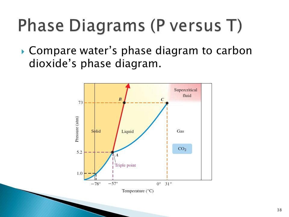 38  Compare water's phase diagram to carbon dioxide's phase diagram.