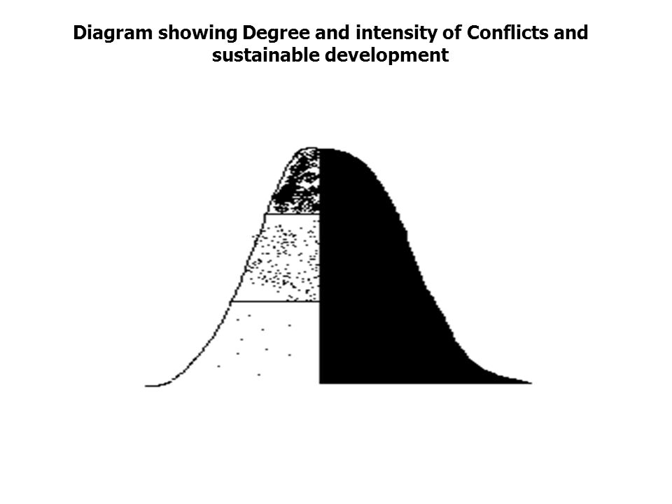 Diagram showing Degree and intensity of Conflicts and sustainable development