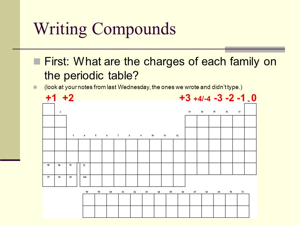 Writing compounds first what are the charges of each family on the writing compounds first what are the charges of each family on the periodic table urtaz Image collections