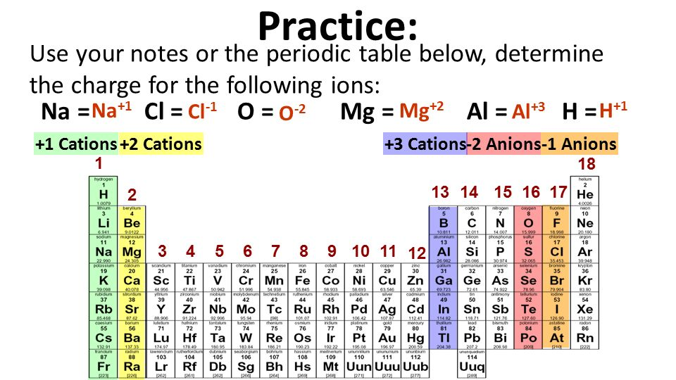Unit nomenclature objectives lesson 1 of 3 you will learn which 6 use your notes or the periodic table urtaz Image collections
