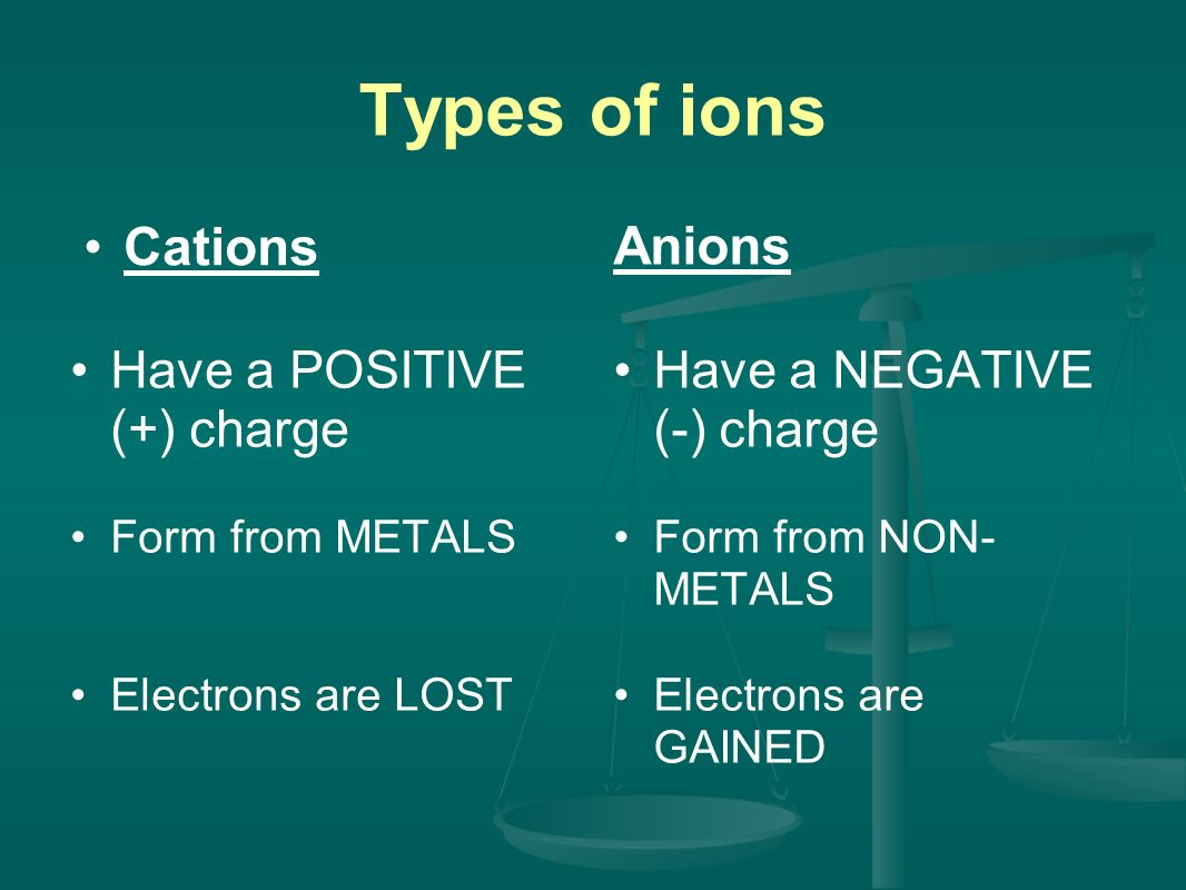 Types of ions Cations Have a POSITIVE (+) charge Form from METALS Electrons are LOST Anions Have a NEGATIVE (-) charge Form from NON- METALS Electrons are GAINED