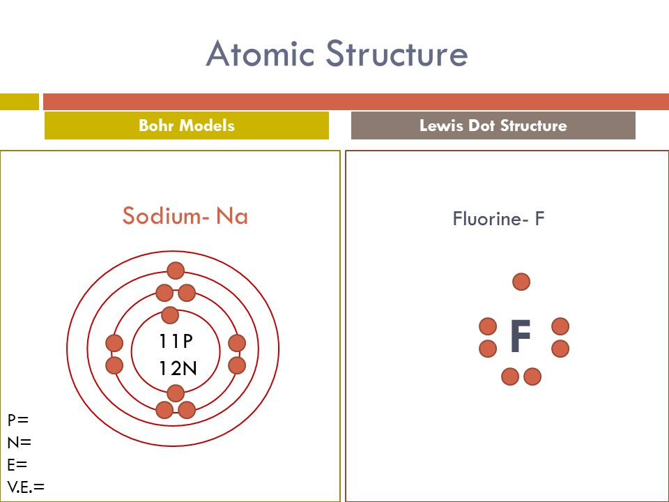 Chemistry defense pol alyssa round atomic structure parts of an 4 atomic structure bohr modelslewis dot structure 11p 12n p n e ve fluorine f f sodium na ccuart Choice Image