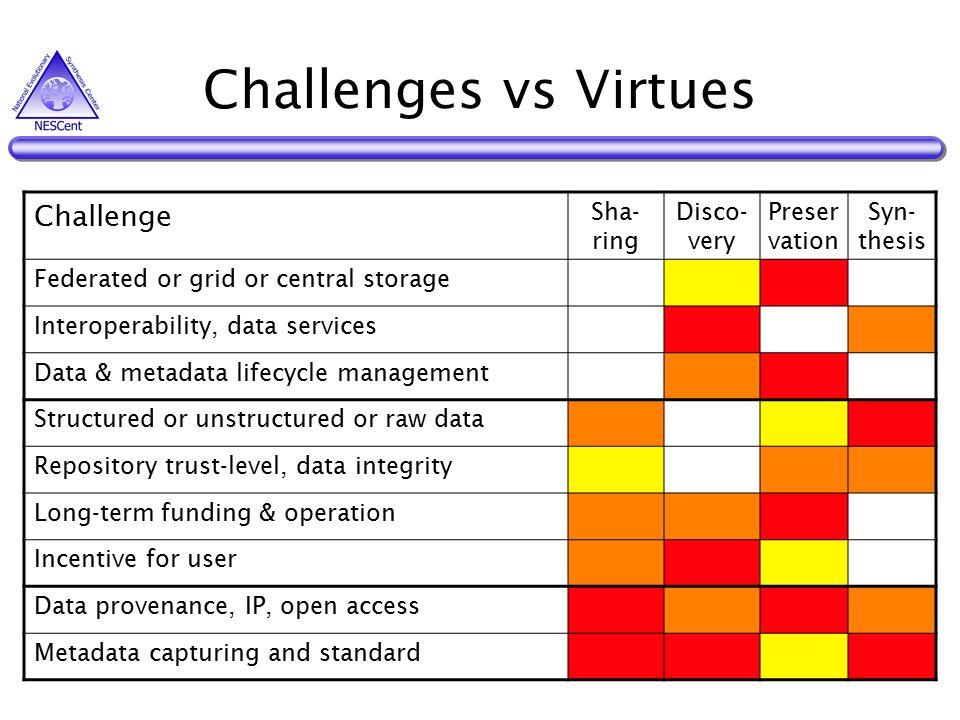 3 Challenges ...