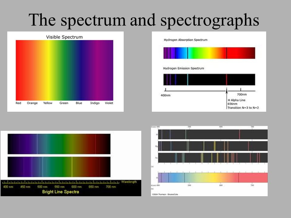 The spectrum and spectrographs