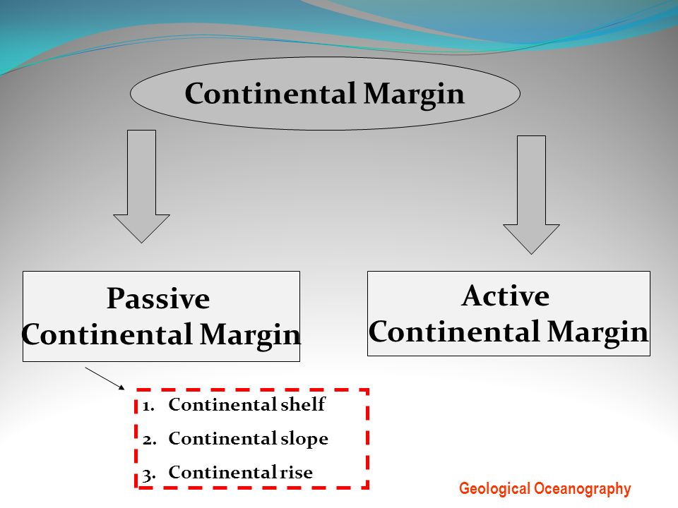 Passive Continental Margins vs Active Continental Margins