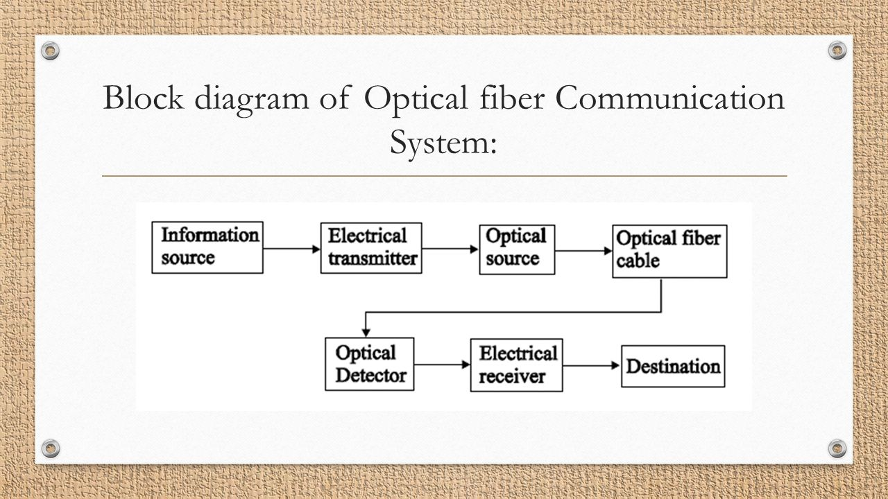 Basic elements of fiber optic communication system and its working unit 1 overview of optical fibre communication contents basics block diagram ccuart Gallery