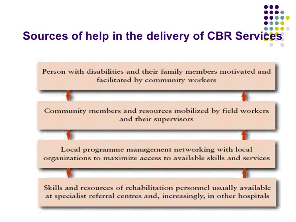 Sources of help in the delivery of CBR Services