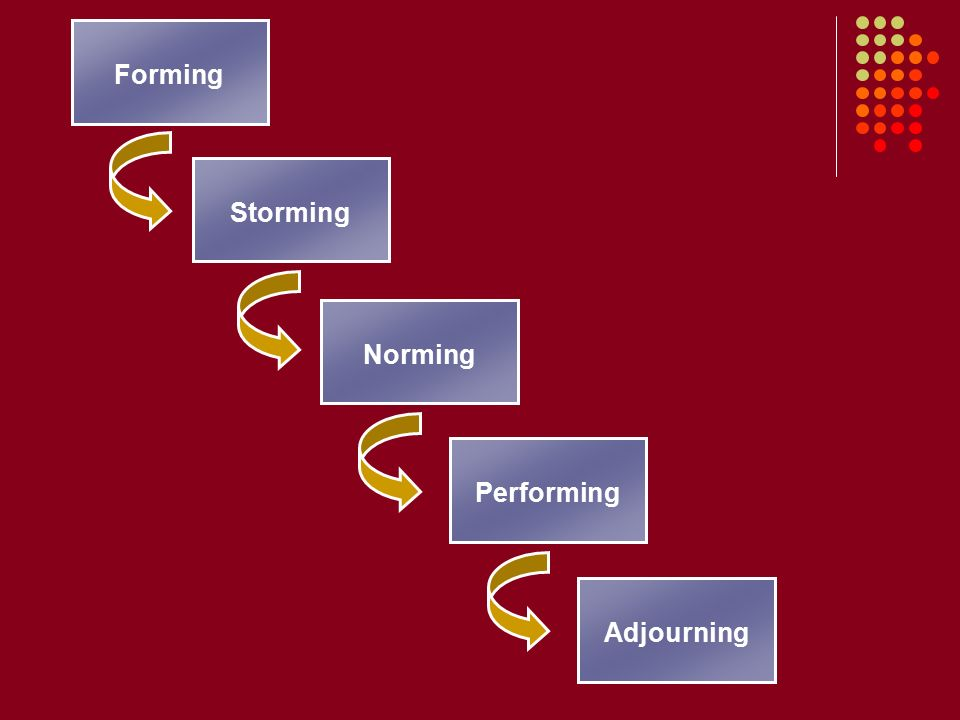 Forming Storming Norming Performing Adjourning