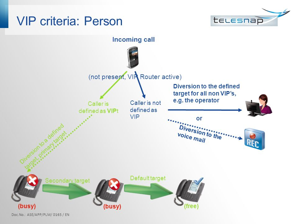 VIP criteria: Person Caller is not defined as VIP Caller is defined as VIPt Diversion to the defined target for all non VIP's, e.g.