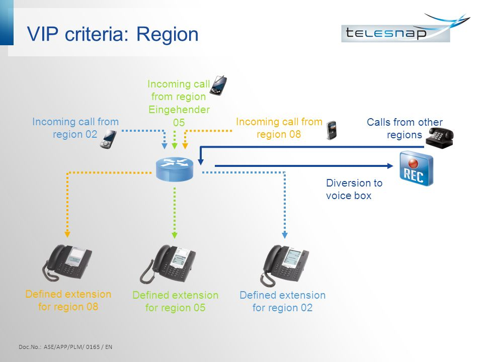 VIP criteria: Region Defined extension for region 08 Incoming call from region Eingehender 05 Incoming call from region 02 Incoming call from region 08 Defined extension for region 05 Defined extension for region 02 Calls from other regions Diversion to voice box Doc.No.: ASE/APP/PLM/ 0165 / EN