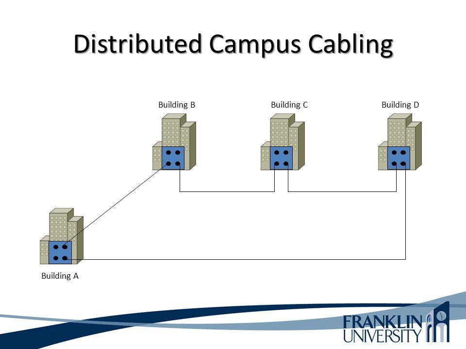 Distributed Campus Cabling Building A Building BBuilding CBuilding D