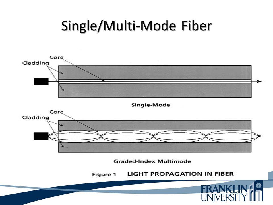 Single/Multi-Mode Fiber
