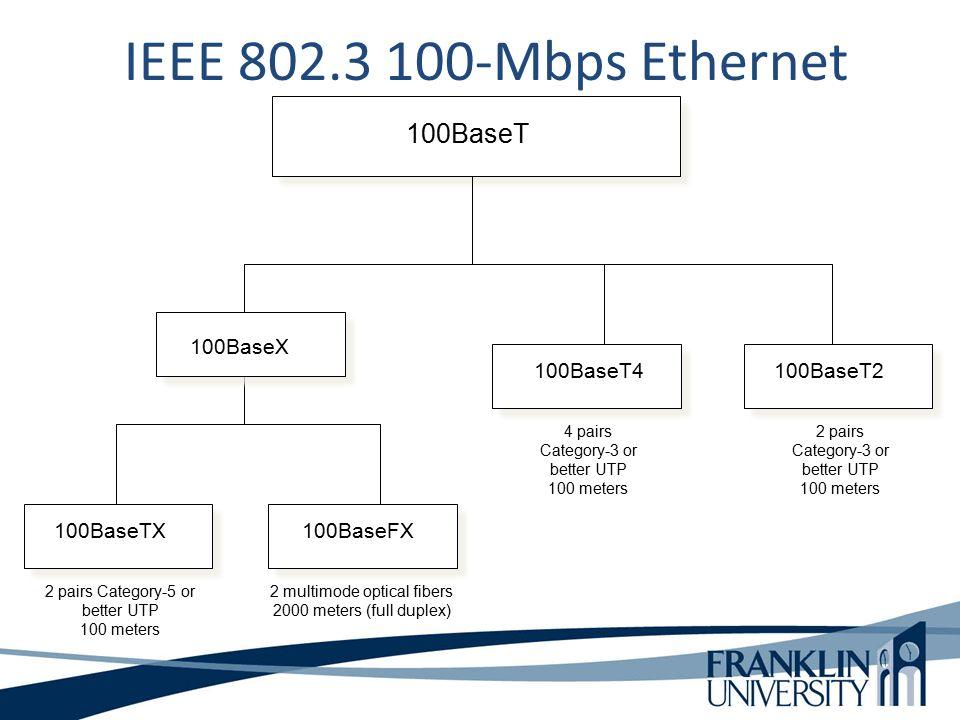 100BaseT 100BaseTX100BaseFX 100BaseT2 2 pairs Category-5 or better UTP 100 meters 2 multimode optical fibers 2000 meters (full duplex) 100BaseT4 4 pairs Category-3 or better UTP 100 meters IEEE 802.3 100-Mbps Ethernet 2 pairs Category-3 or better UTP 100 meters 100BaseX