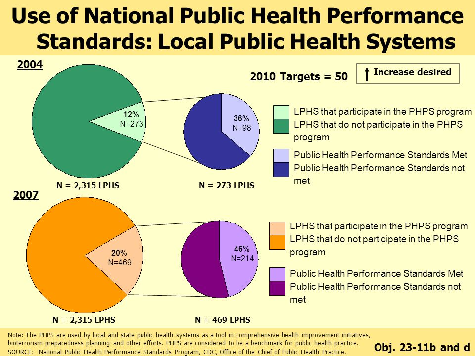 Use of National Public Health Performance Standards: Local Public Health Systems LPHS that participate in the PHPS program LPHS that do not participate in the PHPS program Public Health Performance Standards Met Public Health Performance Standards not met 12% N=273 36% N=98 N = 2,315 LPHSN = 273 LPHS Targets = 50 Increase desired N = 2,315 LPHSN = 469 LPHS 20% N=469 46% N=214 Note: The PHPS are used by local and state public health systems as a tool in comprehensive health improvement initiatives, bioterrorism preparedness planning and other efforts.