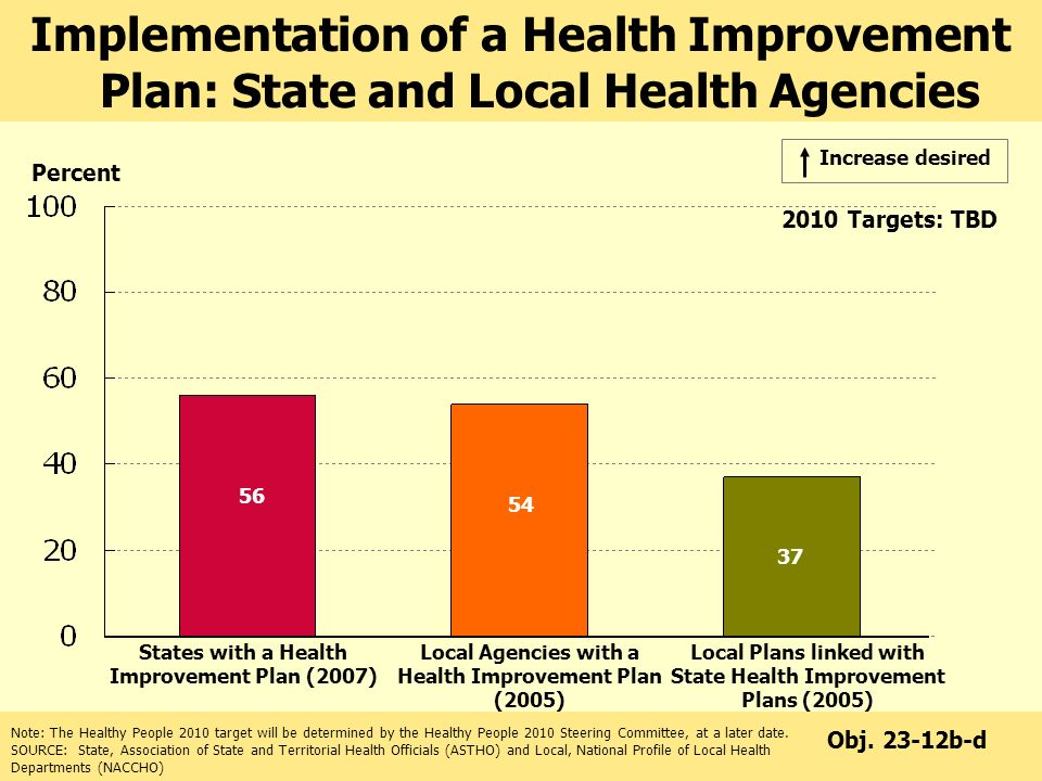 Implementation of a Health Improvement Plan: State and Local Health Agencies Percent Note: The Healthy People 2010 target will be determined by the Healthy People 2010 Steering Committee, at a later date.
