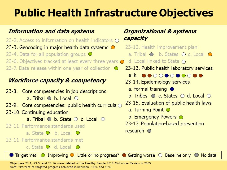 Public Health Infrastructure Objectives Information and data systems 23-2.