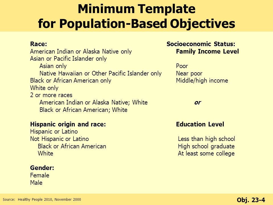 Minimum Template for Population-Based Objectives Race:Socioeconomic Status: American Indian or Alaska Native only Family Income Level Asian or Pacific Islander only Asian only Poor Native Hawaiian or Other Pacific Islander only Near poor Black or African American only Middle/high income White only 2 or more races or American Indian or Alaska Native; Whiteor Black or African American; White Hispanic origin and race: Hispanic origin and race: Education Level Hispanic or Latino Not Hispanic or Latino Less than high school Black or African American High school graduate White At least some collegeGender: Female Male Source: Healthy People 2010, November 2000 Obj.