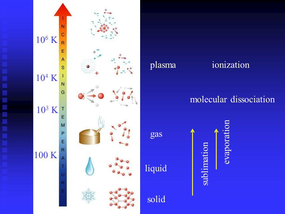 sublimation evaporation molecular dissociation ionization solid liquid gas plasma 100 K 10 3 K 10 4 K 10 6 K