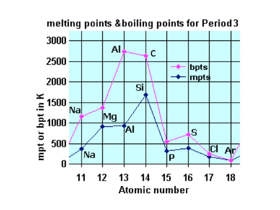 Periodic Table Trends Melting Point Choice Image Periodic Table Of