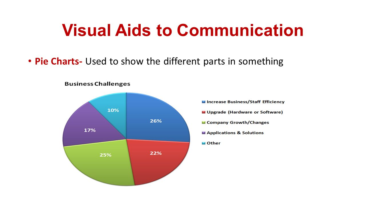Communication questions to consider 1what is the definition of 13 visual aids to communication pie charts used to show the different parts in something nvjuhfo Image collections
