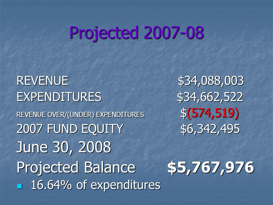 Projected REVENUE $34,088,003 EXPENDITURES $34,662,522 REVENUE OVER/(UNDER) EXPENDITURES $(574,519) 2007 FUND EQUITY $6,342,495 June 30, 2008 Projected Balance $5,767, % of expenditures 16.64% of expenditures
