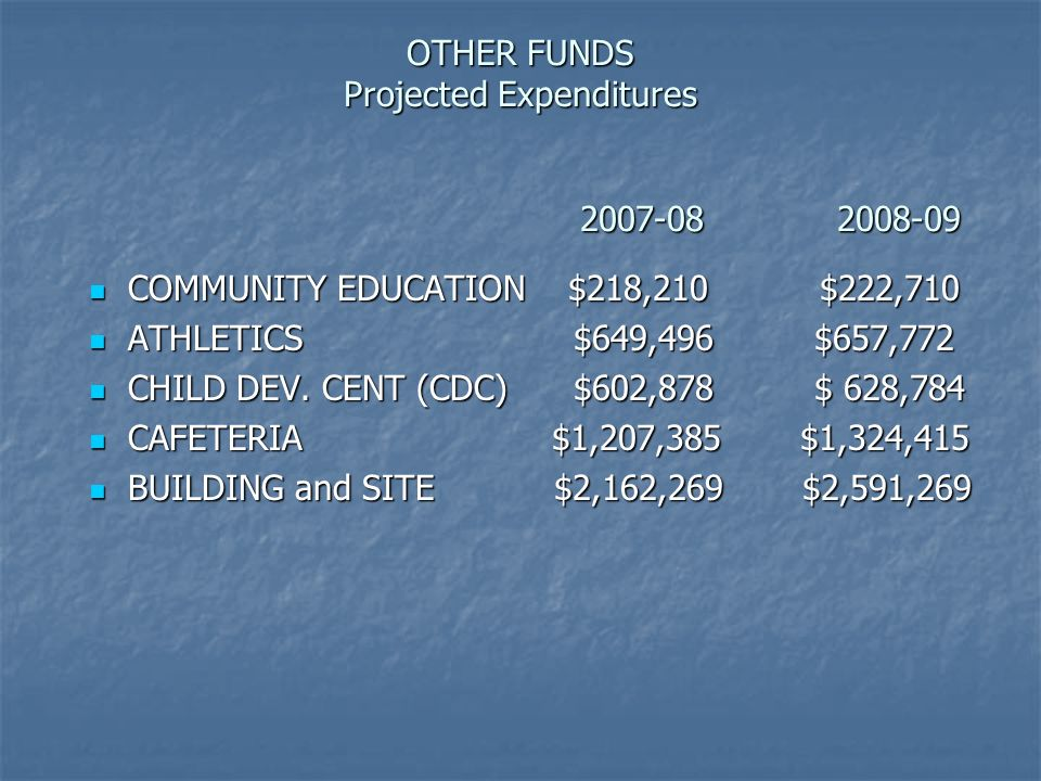 OTHER FUNDS Projected Expenditures COMMUNITY EDUCATION $218,210 $222,710 COMMUNITY EDUCATION $218,210 $222,710 ATHLETICS $649,496 $657,772 ATHLETICS $649,496 $657,772 CHILD DEV.