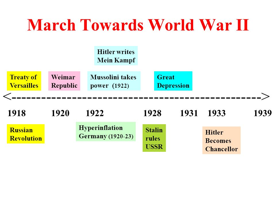 March Towards World War II Treaty of Versailles Hyperinflation Germany ( ) Weimar Republic Stalin rules USSR Great Depression Mussolini takes power ( 1922) Hitler writes Mein Kampf Hitler Becomes Chancellor Russian Revolution