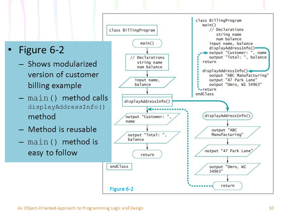 Figure 6-2 – Shows modularized version of customer billing example – main() method calls displayAddressInfo() method – Method is reusable – main() method is easy to follow 10An Object-Oriented Approach to Programming Logic and Design