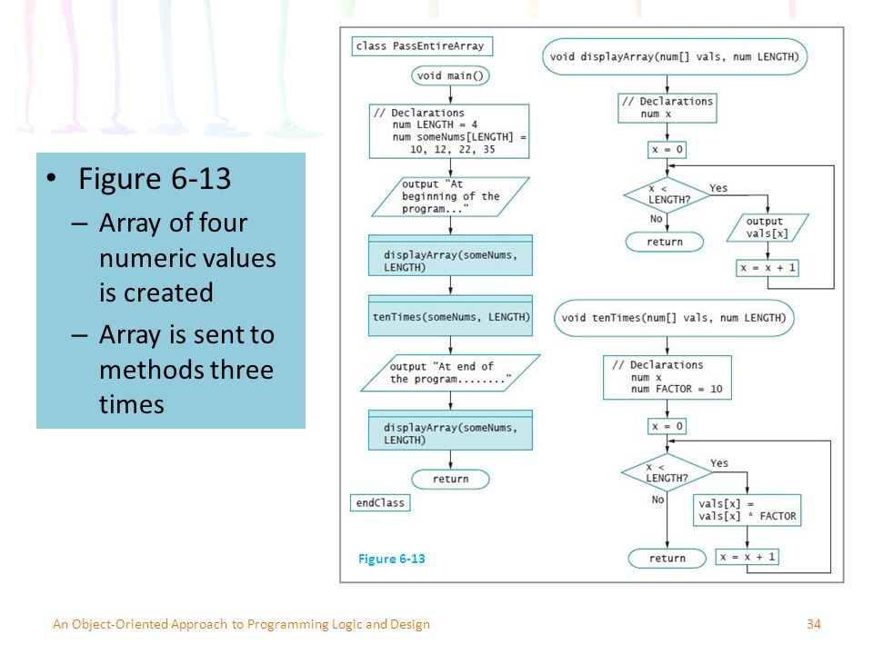 Figure 6-13 – Array of four numeric values is created – Array is sent to methods three times 34An Object-Oriented Approach to Programming Logic and Design Figure 6-13