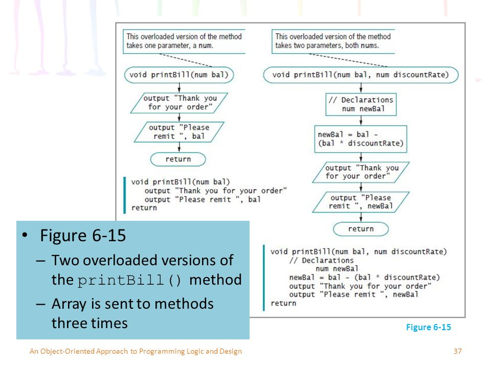 Figure 6-15 37An Object-Oriented Approach to Programming Logic and Design Figure 6-15 – Two overloaded versions of the printBill() method – Array is sent to methods three times
