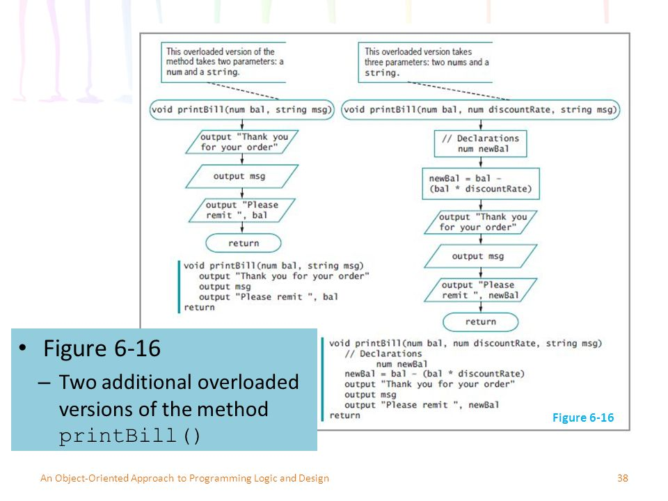 Figure 6-16 38An Object-Oriented Approach to Programming Logic and Design Figure 6-16 – Two additional overloaded versions of the method printBill()
