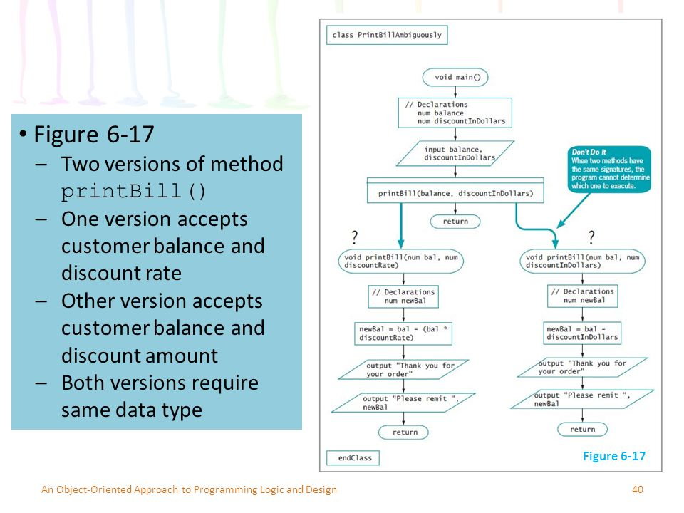 40An Object-Oriented Approach to Programming Logic and Design Figure 6-17 –Two versions of method printBill() –One version accepts customer balance and discount rate –Other version accepts customer balance and discount amount –Both versions require same data type Figure 6-17