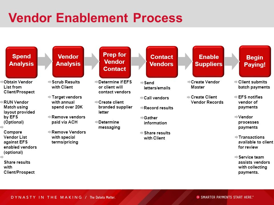 Vendor Enablement Process Spend Analysis Efssupplierbuyerefs