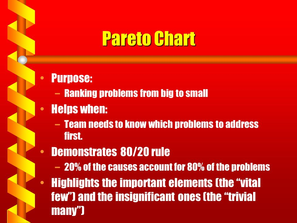 Pareto Chart Purpose: –Ranking problems from big to small Helps when: –Team needs to know which problems to address first.