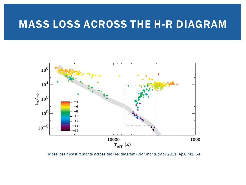 Paola marigo department of physics and astronomy g galilei 3 mass loss across the h r diagram mass loss measurements across the h r diagram cranmer saar 2011 apj 741 54 ccuart Choice Image