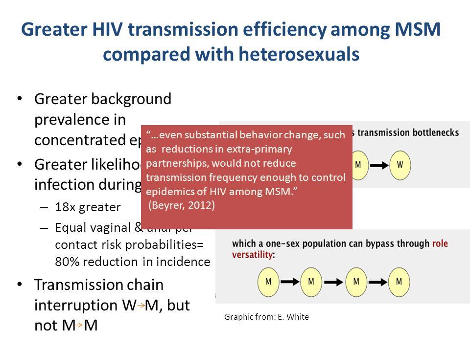 Frequency of anal sex among heterosexuals