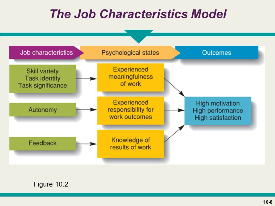 10-8 The Job Characteristics Model Figure 10.2