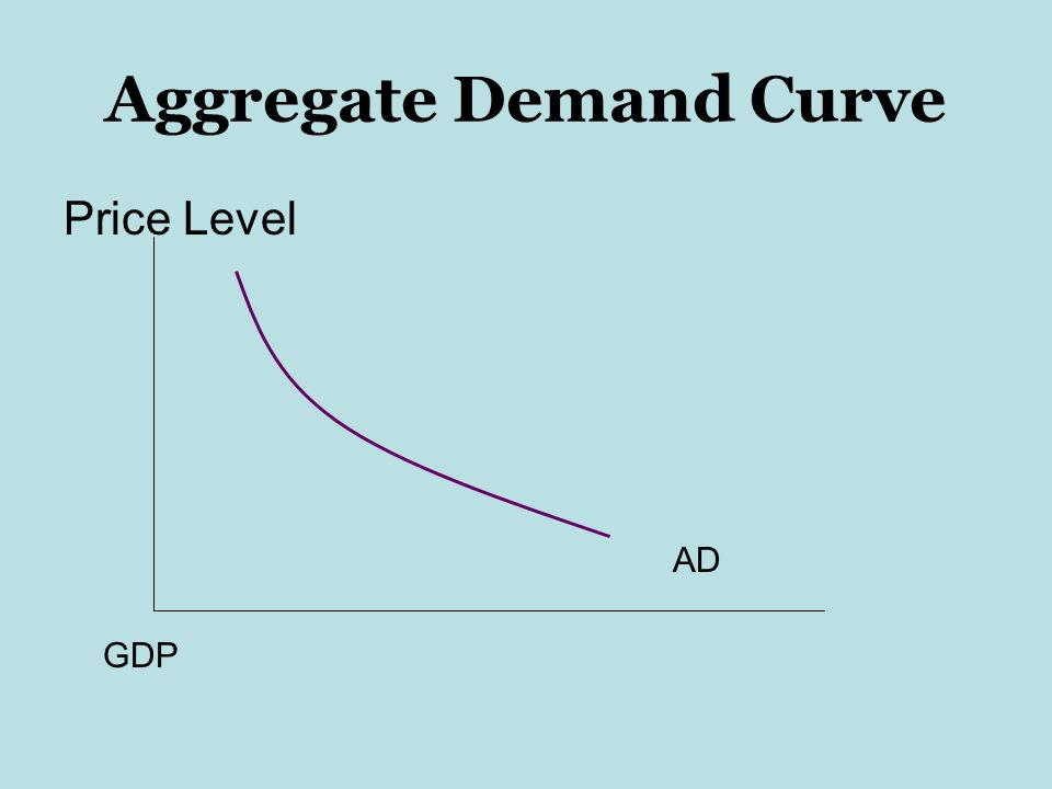 Aggregate Demand Curve Price Level AD GDP