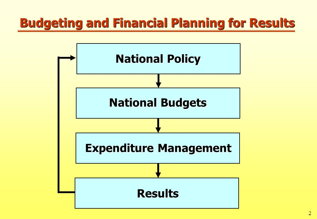 image result for link between policies and expenditure planning
