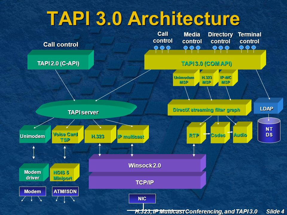 H.323, IP Multicast Conferencing, and TAPI 3.0 Slide 4 TCP/IP Modem IP-MCMSPH.323MSPUnimodemMSP Voice Card TSP Winsock 2.0 ATM/ISDN NIC Codec Audio TAPI 2.0 (C-API) TAPI 3.0 (COM API) TAPI server Call control Media control Directory control NT DS DirectX streaming filter graph Unimodem Modem driver NDIS 5 Miniport Call control LDAP H.323 IP multicast Terminal control RTP TAPI 3.0 Architecture
