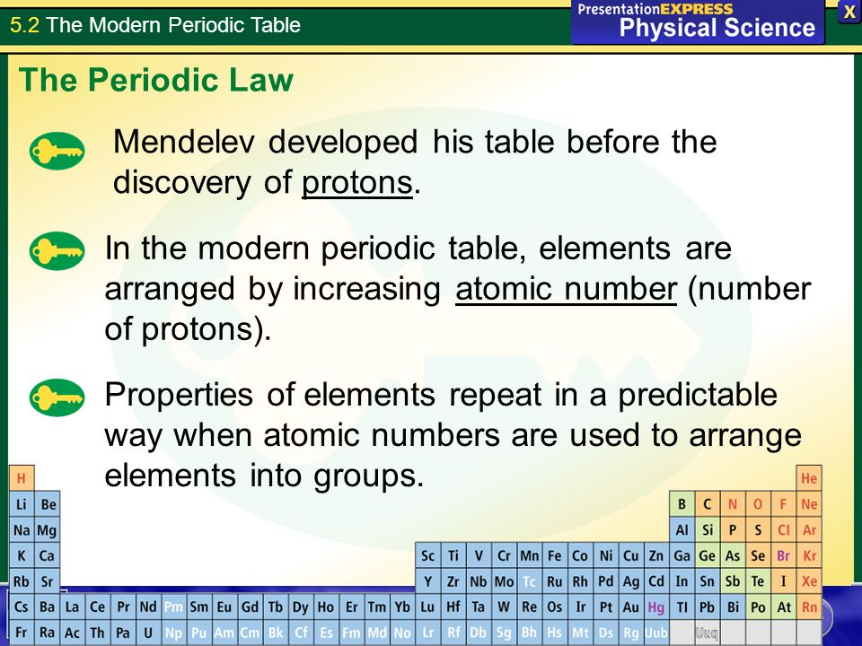 52 the modern periodic table tuesday april 20 get computers 52 the modern periodic table mendelev developed his table before the discovery of protons urtaz Image collections